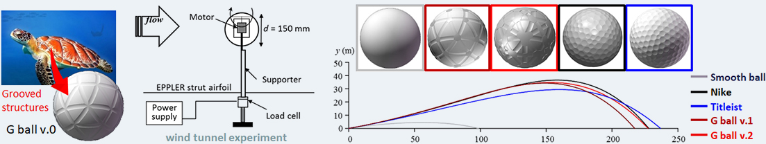 Aerodynamics of golf ball with grooves