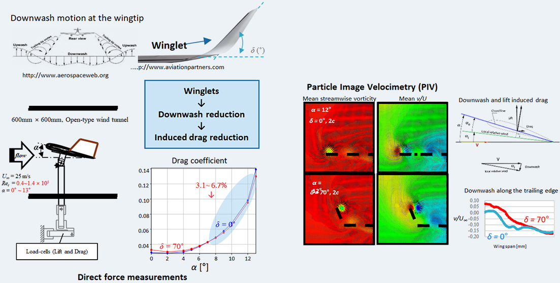 Induced drag reduction using winglets
